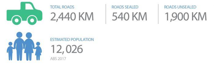 Roads; Population figures